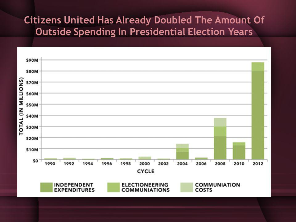 Citizens United Has Already Doubled The Amount Of Outside Spending In Presidential Election Years