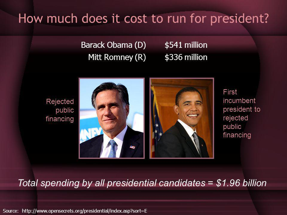 How much does it cost to run for president.