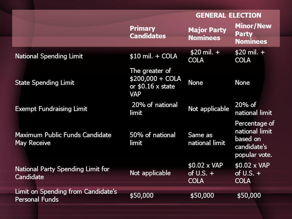 Primary Candidates GENERAL ELECTION Major Party Nominees Minor/New Party Nominees National Spending Limit$10 mil.