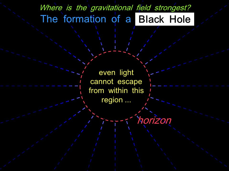 The Black Hole Electromagnetism: like charges repel, opposite charges attract charges tend to neutralize Gravity: like masses attract masses tend to accumulate