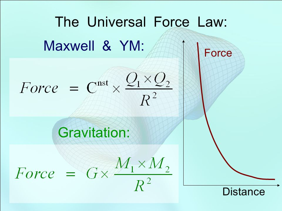 Moon Earth Sun strength of force This is the wave function of a spin 2 particle Graviton Force and spin