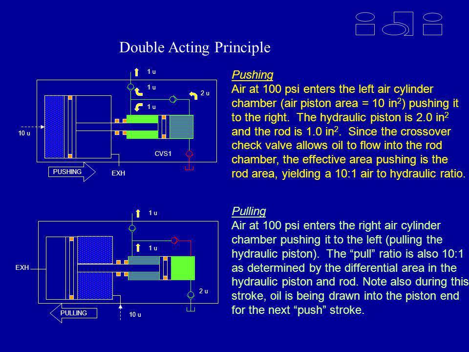 Intensifier Principles of Operation 2 u 1 u 10 u PULLING EXH