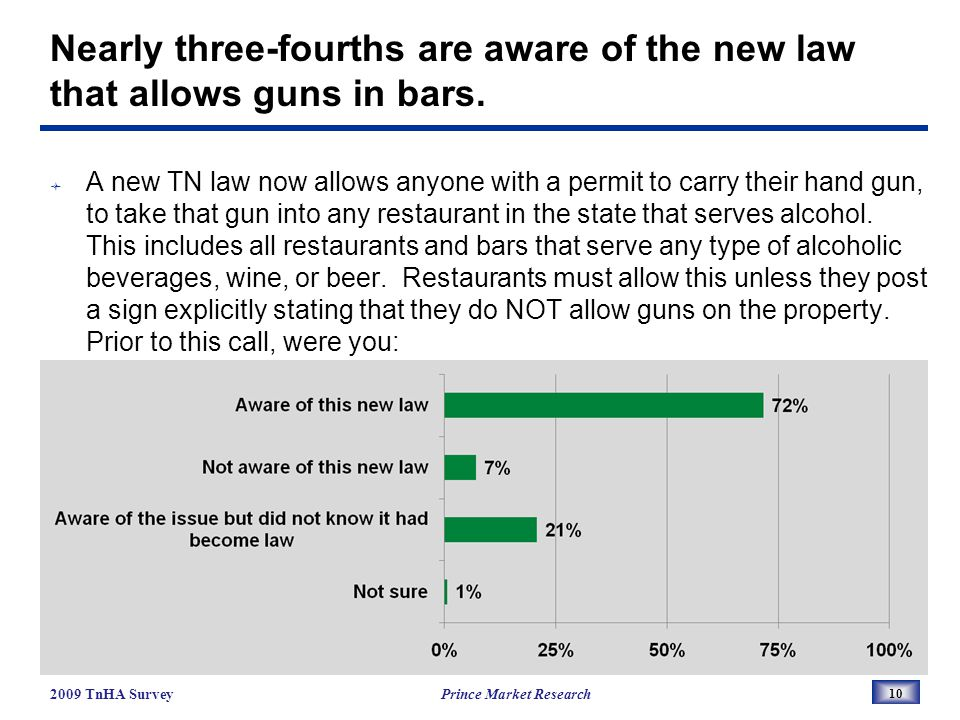 Nearly three-fourths are aware of the new law that allows guns in bars.