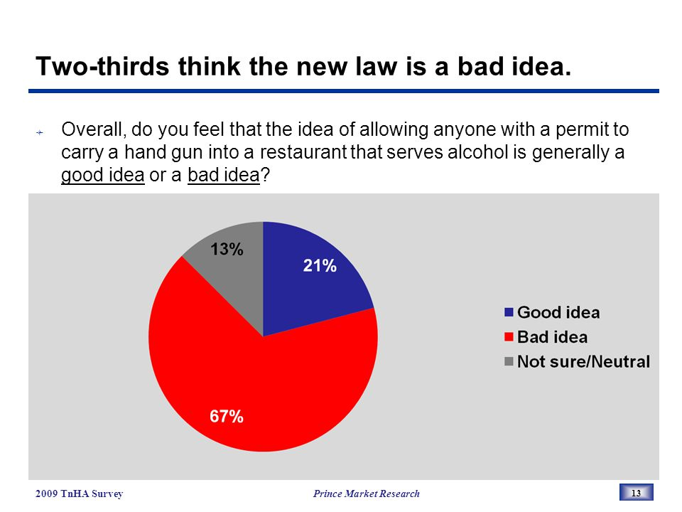 Two-thirds think the new law is a bad idea.