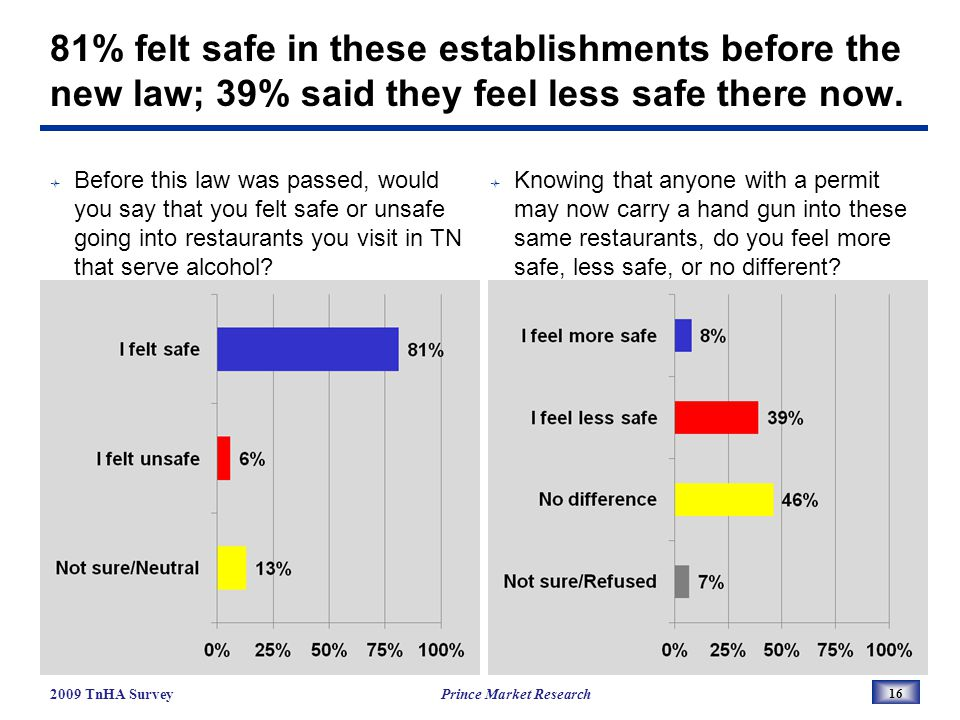 81% felt safe in these establishments before the new law; 39% said they feel less safe there now.
