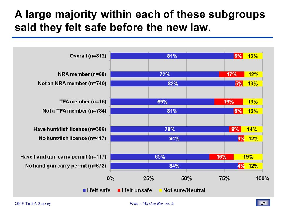 A large majority within each of these subgroups said they felt safe before the new law.