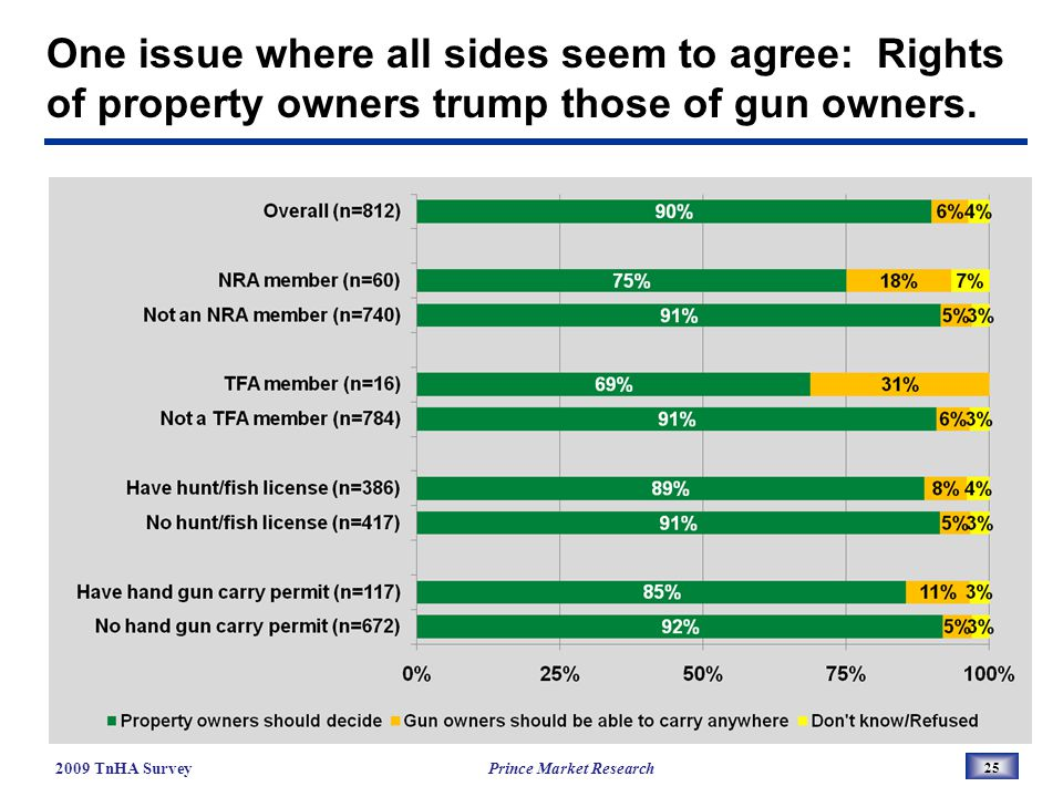One issue where all sides seem to agree: Rights of property owners trump those of gun owners.