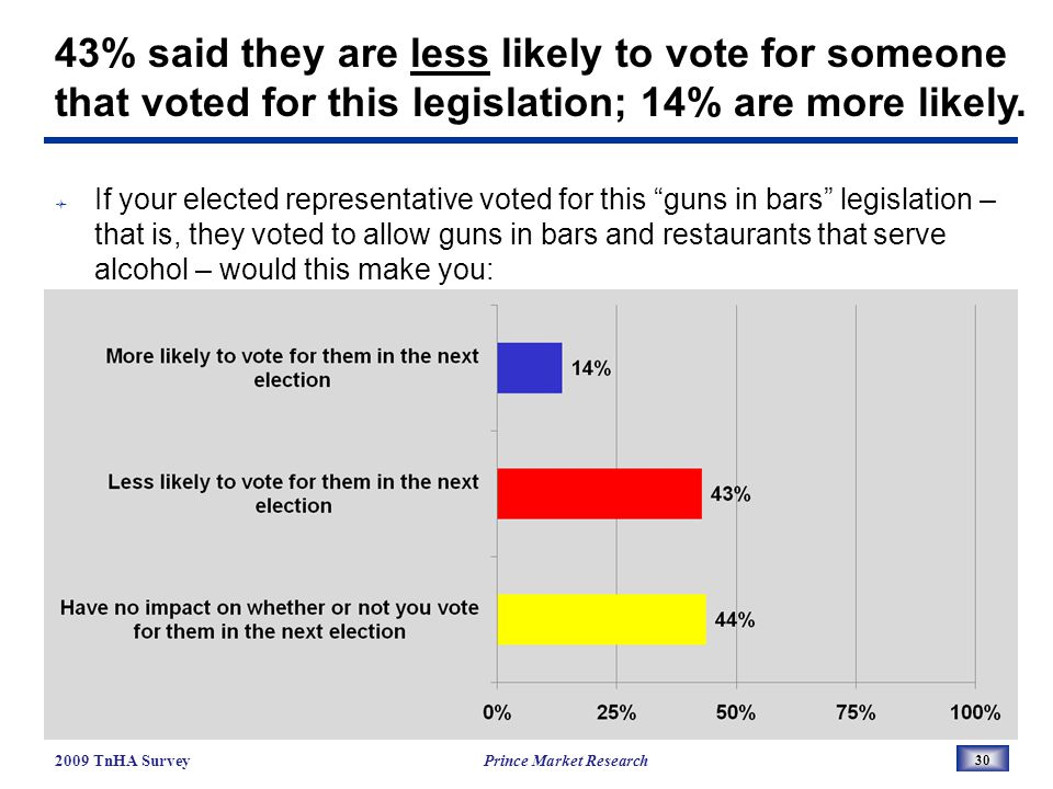 If your elected representative voted for this guns in bars legislation – that is, they voted to allow guns in bars and restaurants that serve alcohol – would this make you: 30 2009 TnHA Survey Prince Market Research 43% said they are less likely to vote for someone that voted for this legislation; 14% are more likely.