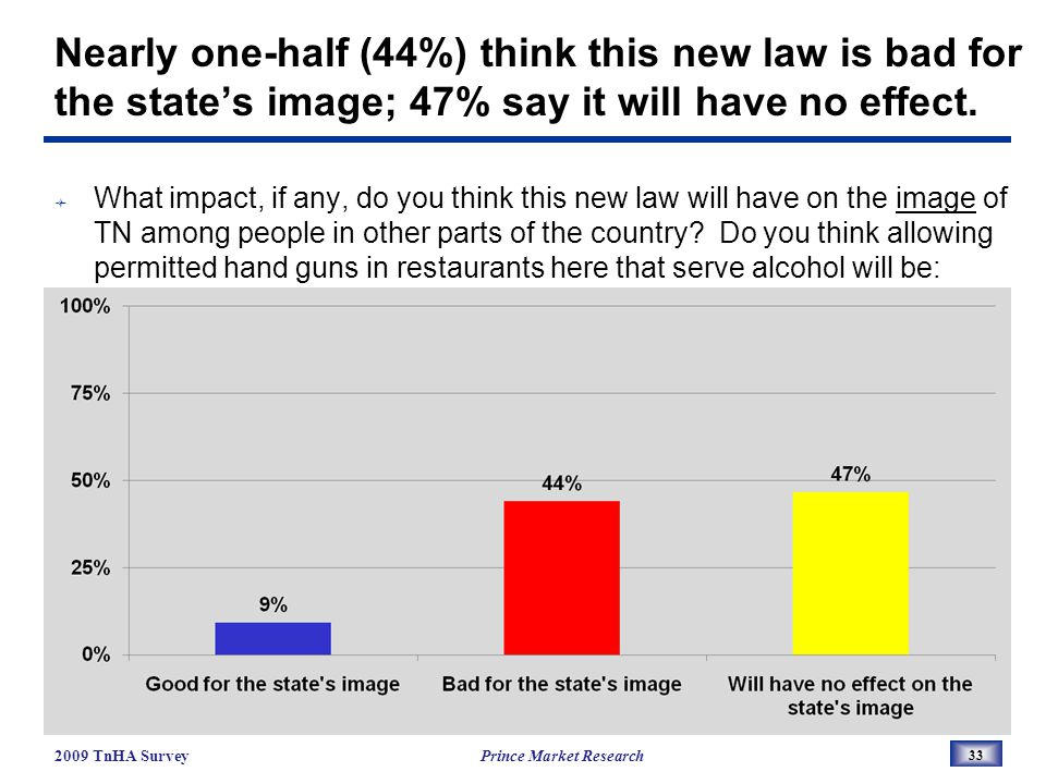 Nearly one-half (44%) think this new law is bad for the states image; 47% say it will have no effect.