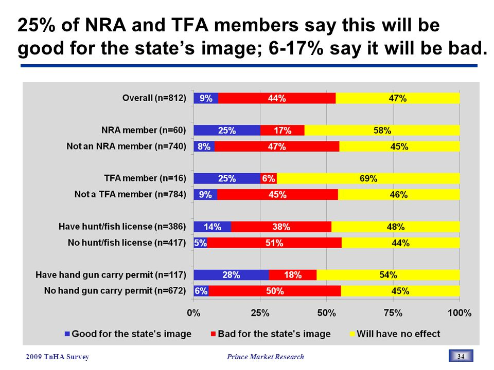25% of NRA and TFA members say this will be good for the states image; 6-17% say it will be bad.