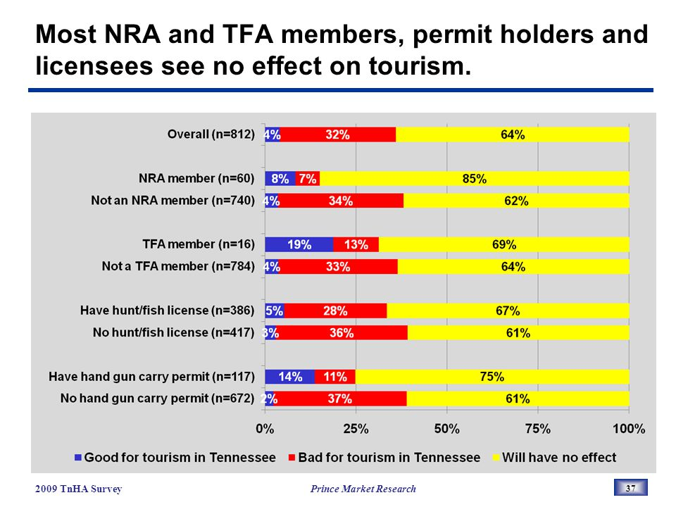 Most NRA and TFA members, permit holders and licensees see no effect on tourism.
