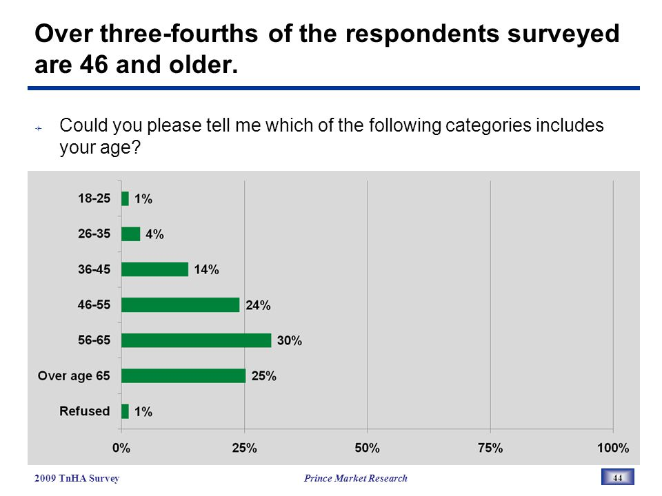 Over three-fourths of the respondents surveyed are 46 and older.