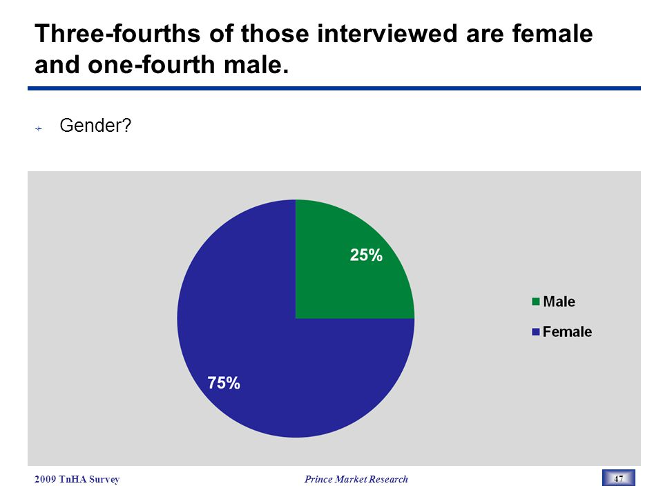 Three-fourths of those interviewed are female and one-fourth male.