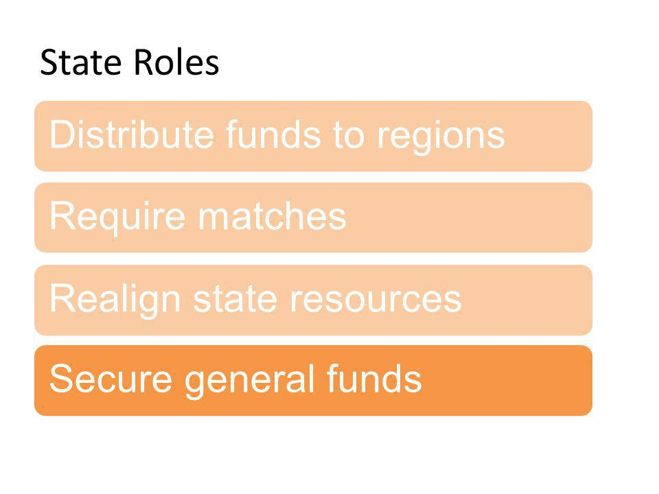 State Roles Distribute funds to regionsRequire matchesRealign state resourcesSecure general funds