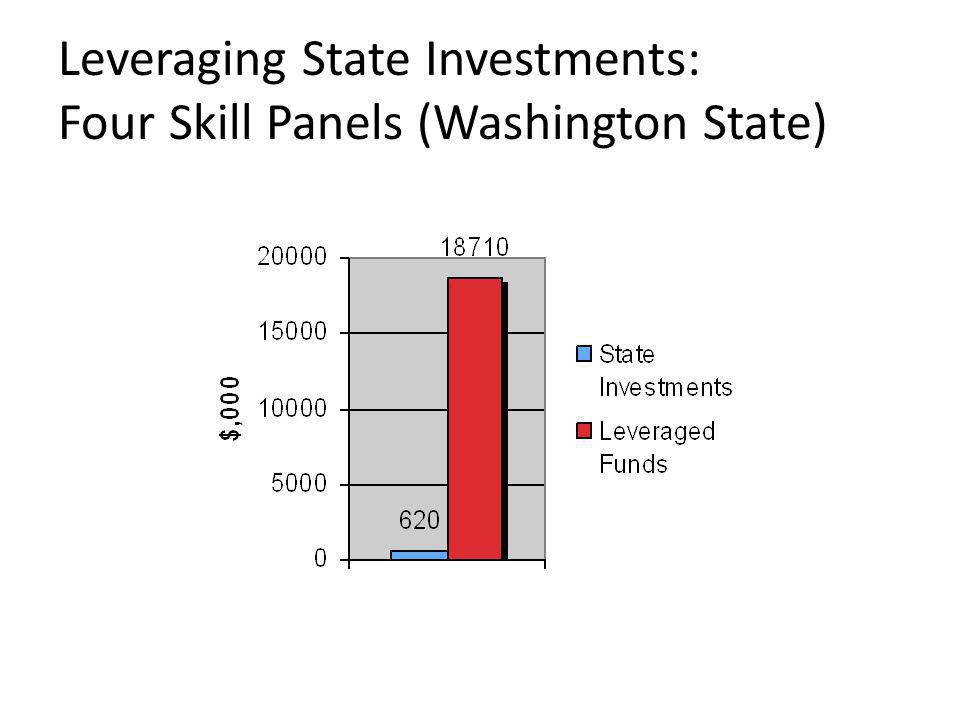 Leveraging State Investments: Four Skill Panels (Washington State)
