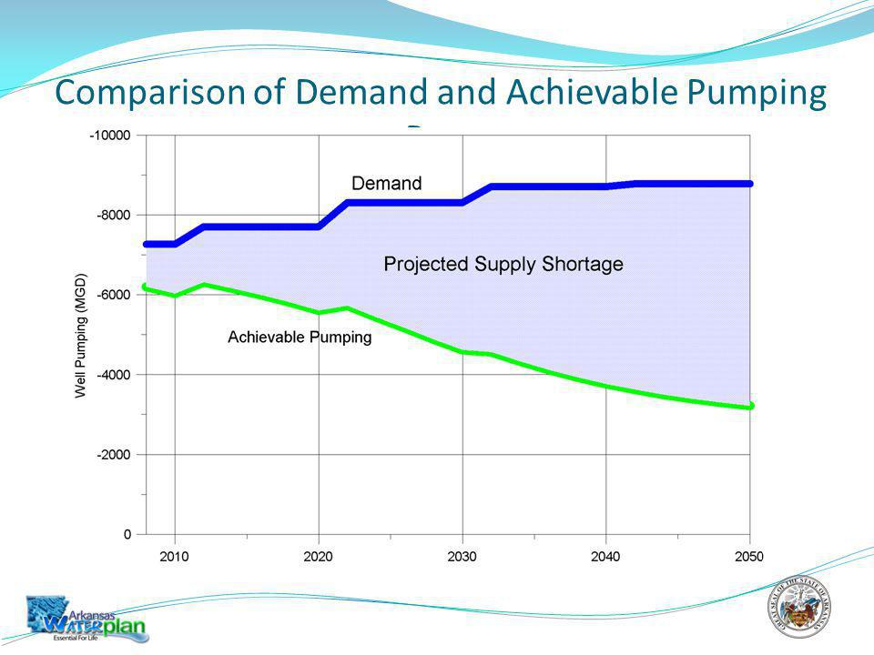 Comparison of Demand and Achievable Pumping Rate