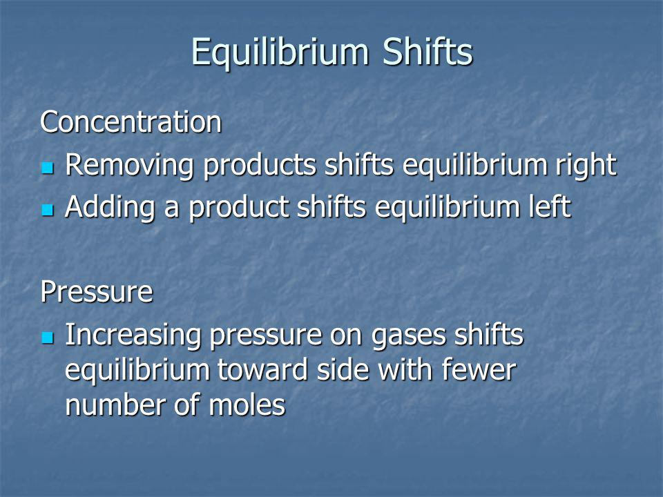 Equilibrium Shifts Concentration Removing products shifts equilibrium right Removing products shifts equilibrium right Adding a product shifts equilibrium left Adding a product shifts equilibrium leftPressure Increasing pressure on gases shifts equilibrium toward side with fewer number of moles Increasing pressure on gases shifts equilibrium toward side with fewer number of moles