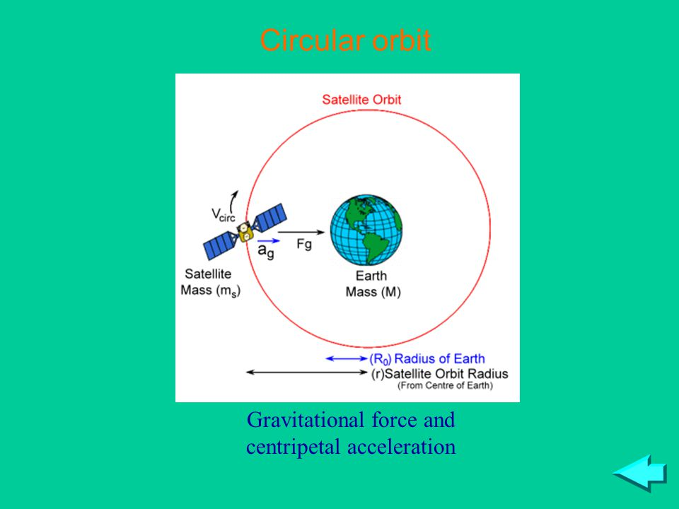 Gravitational force and centripetal acceleration Circular orbit
