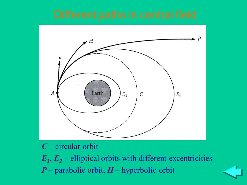 C – circular orbit E 1, E 2 – elliptical orbits with different excentricities P – parabolic orbit, H – hyperbolic orbit Different paths in central field