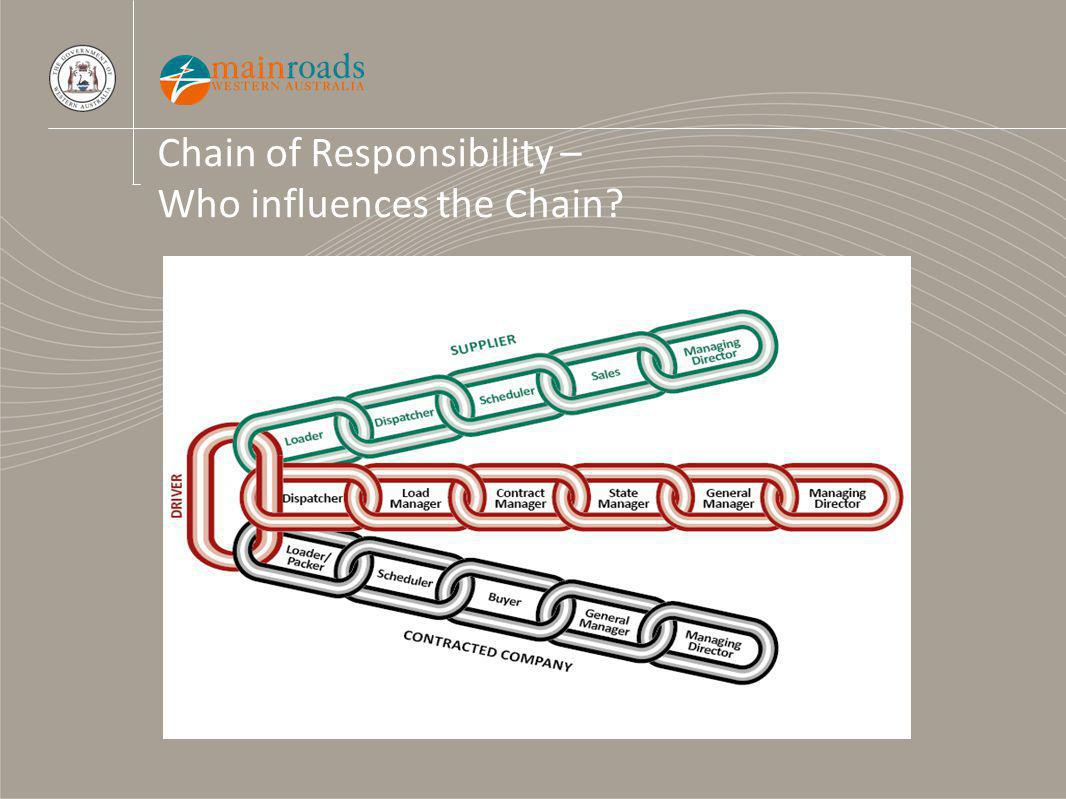 Chain of Responsibility – Who influences the Chain