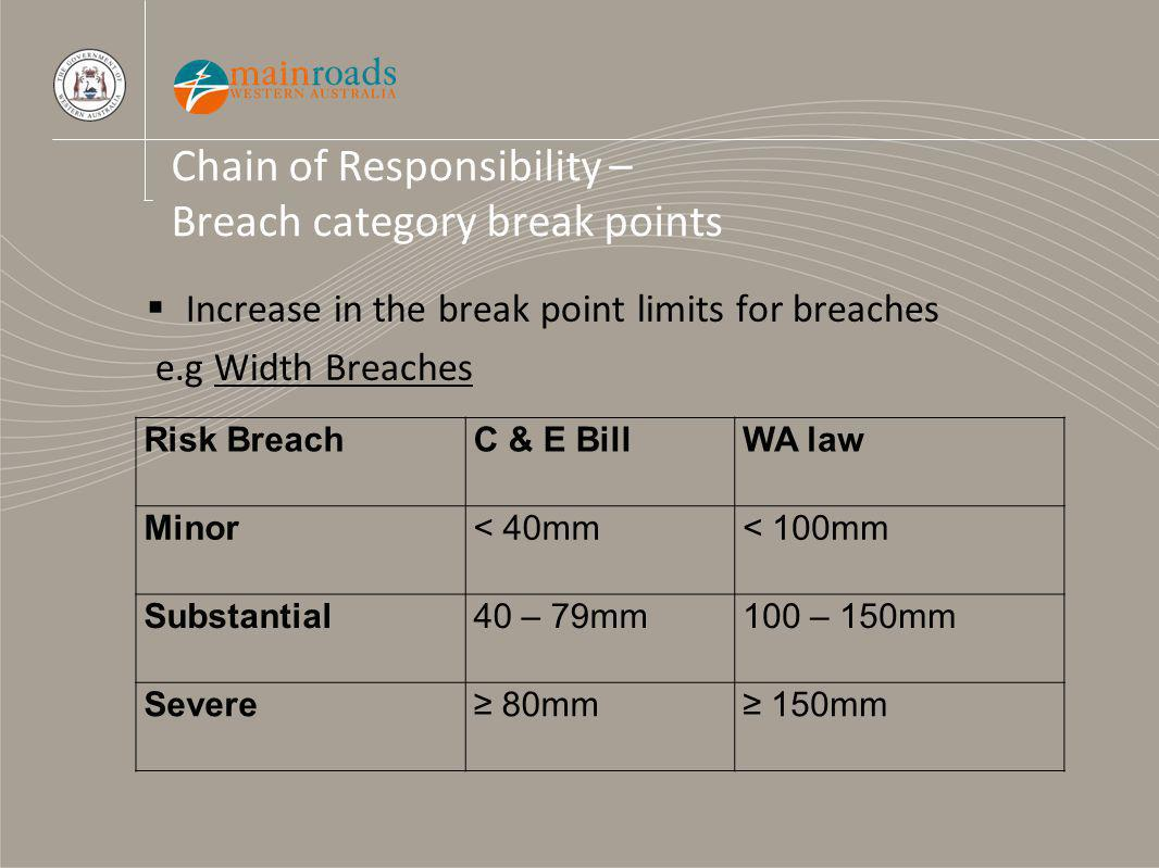 Chain of Responsibility – Breach category break points Increase in the break point limits for breaches e.g Width Breaches Risk BreachC & E BillWA law Minor< 40mm< 100mm Substantial40 – 79mm100 – 150mm Severe 80mm 150mm