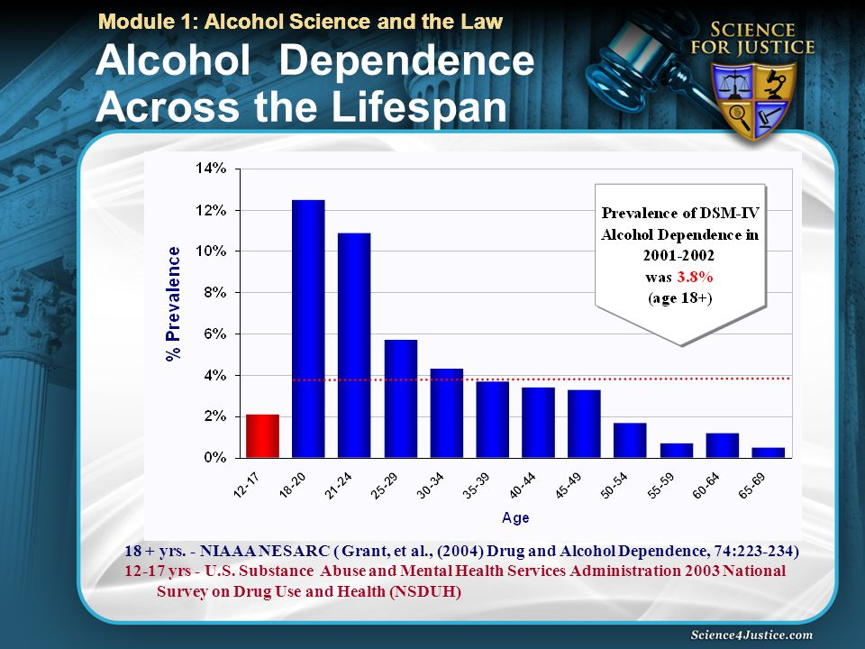 Module 1: Alcohol Science and the Law Alcohol Dependence Across the Lifespan 18 + yrs.