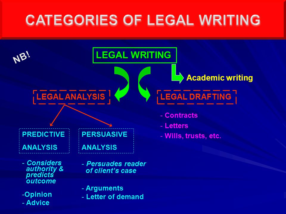 Writing = skill that can be learned Practice, practice, practice Dictionary.
