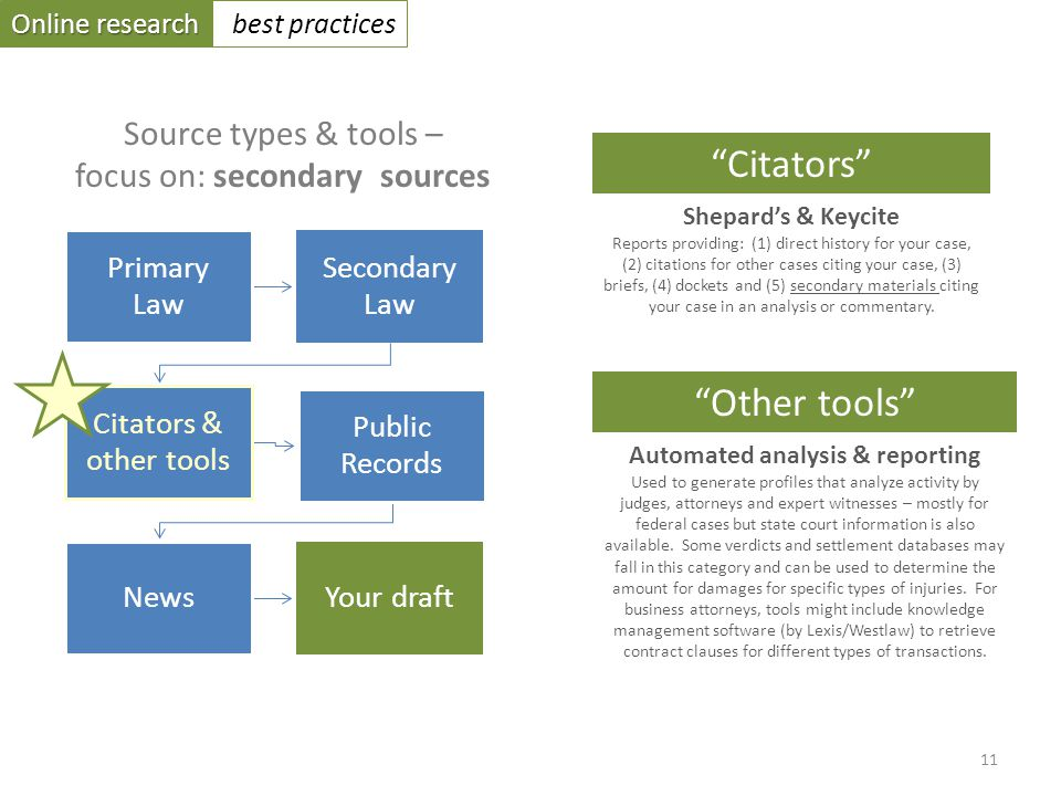 Online research best practices Primary Law Secondary Law Citators & other tools Public Records NewsYour draft Source types & tools – focus on: secondary sources Shepards & Keycite Reports providing: (1) direct history for your case, (2) citations for other cases citing your case, (3) briefs, (4) dockets and (5) secondary materials citing your case in an analysis or commentary.