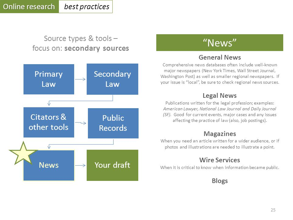 Online research best practices Primary Law Secondary Law Citators & other tools Public Records NewsYour draft Source types & tools – focus on: secondary sources General News Comprehensive news databases often include well-known major newspapers (New York Times, Wall Street Journal, Washington Post) as well as smaller regional newspapers.
