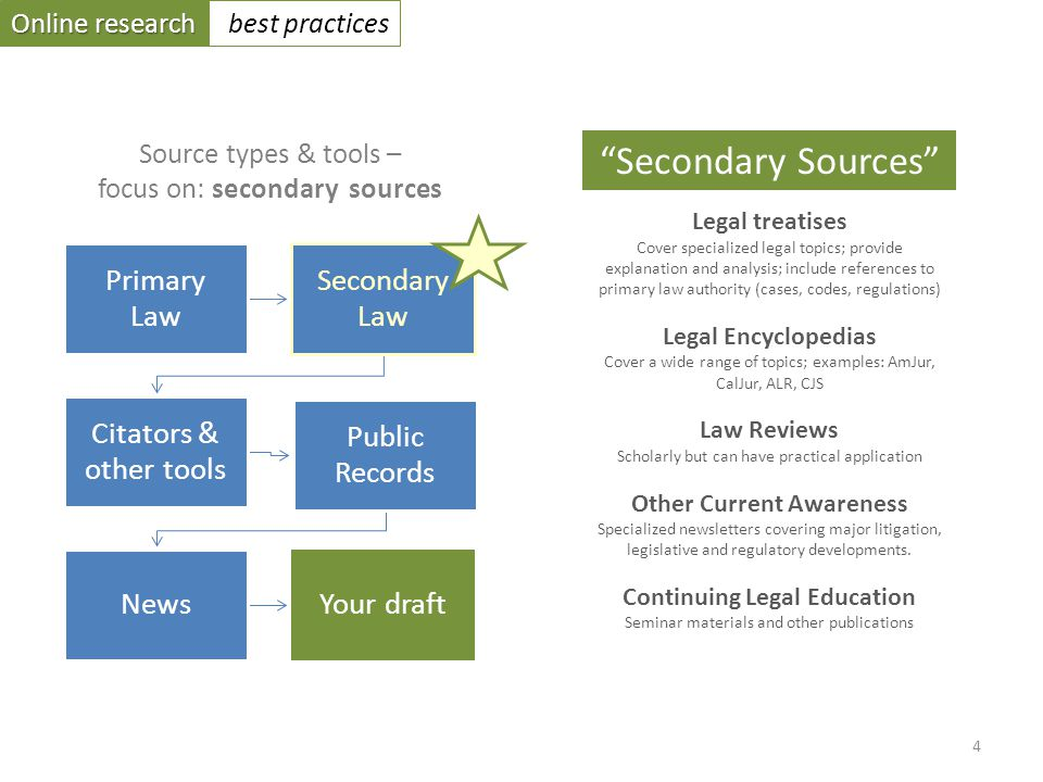 Online research best practices Primary Law Secondary Law Citators & other tools Public Records NewsYour draft Source types & tools – focus on: secondary sources Legal treatises Cover specialized legal topics; provide explanation and analysis; include references to primary law authority (cases, codes, regulations) Legal Encyclopedias Cover a wide range of topics; examples: AmJur, CalJur, ALR, CJS Law Reviews Scholarly but can have practical application Other Current Awareness Specialized newsletters covering major litigation, legislative and regulatory developments.