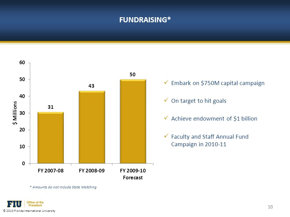 10 © 2010 Florida International University FUNDRAISING* 10 * Amounts do not include State Matching Embark on $750M capital campaign On target to hit goals Achieve endowment of $1 billion Faculty and Staff Annual Fund Campaign in 2010-11