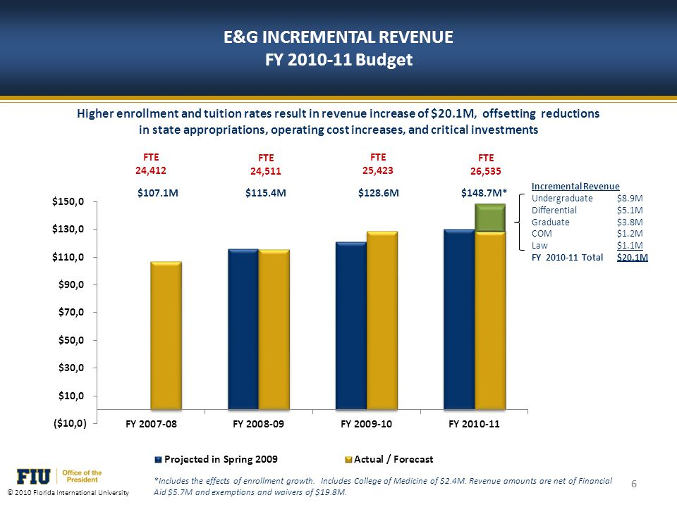 6 © 2010 Florida International University E&G INCREMENTAL REVENUE FY 2010-11 Budget Higher enrollment and tuition rates result in revenue increase of $20.1M, offsetting reductions in state appropriations, operating cost increases, and critical investments *Includes the effects of enrollment growth.