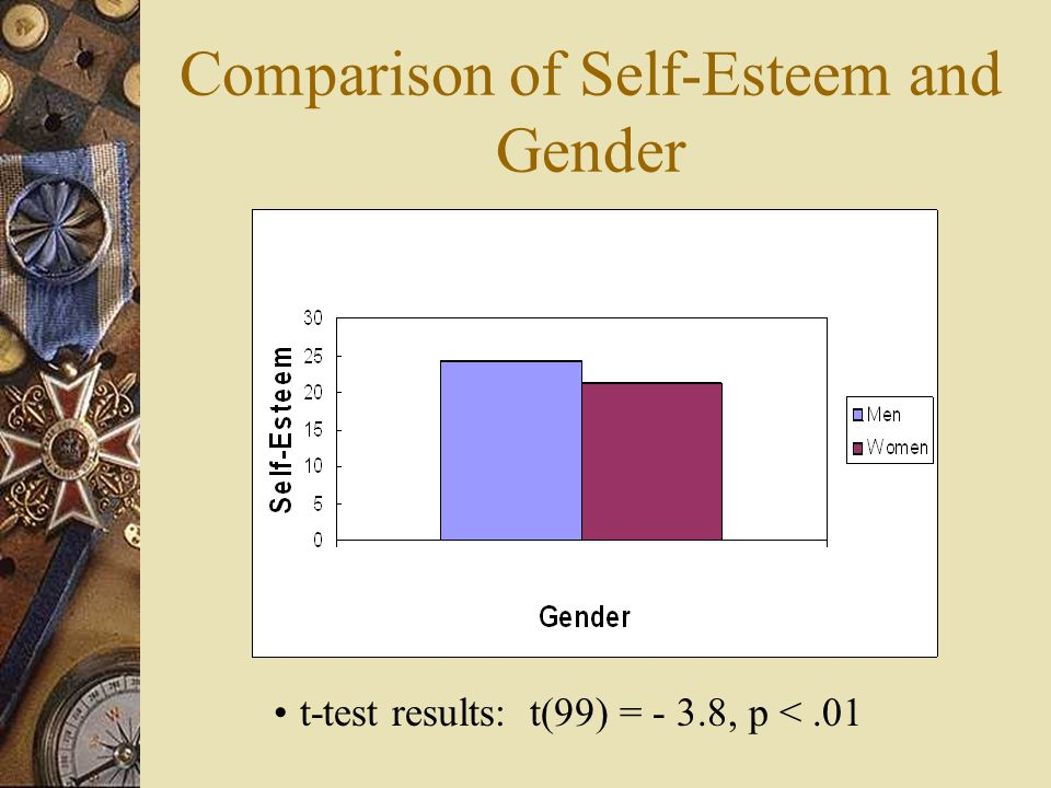 Comparison of Self-Esteem and Gender t-test results: t(99) = - 3.8, p <.01
