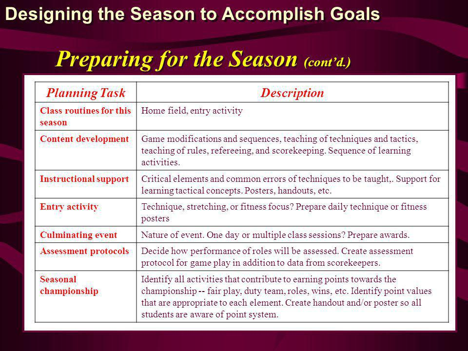 Preparing for the Season (contd.) Planning TaskDescription Class routines for this season Home field, entry activity Content developmentGame modifications and sequences, teaching of techniques and tactics, teaching of rules, refereeing, and scorekeeping.