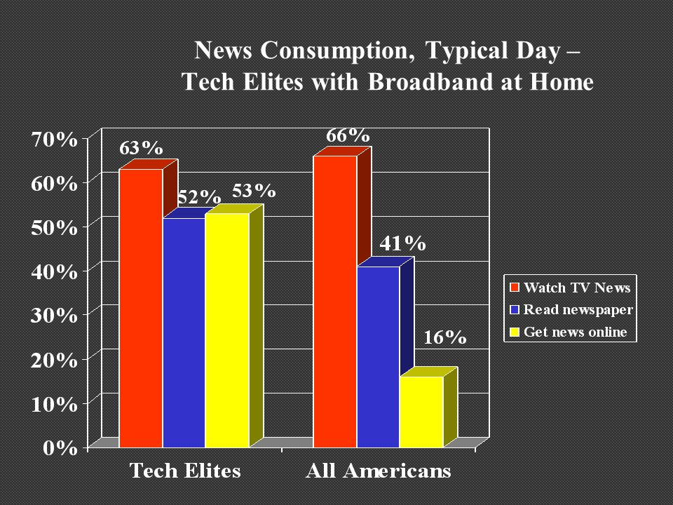 News Consumption, Typical Day – Tech Elites with Broadband at Home