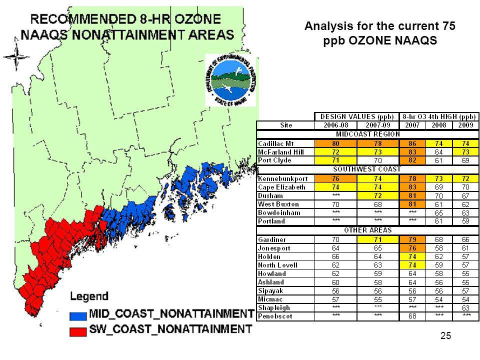 25 Analysis for the current 75 ppb OZONE NAAQS
