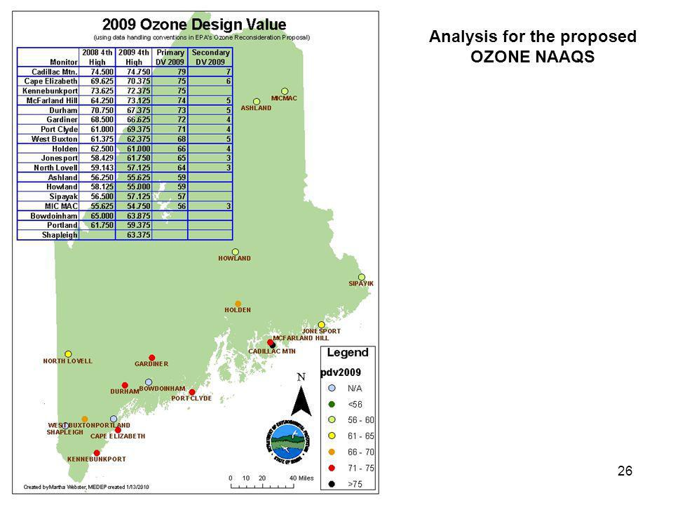 26 Analysis for the proposed OZONE NAAQS