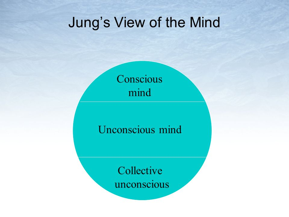 Jungs View of the Mind Conscious mind Unconscious mind Collective unconscious