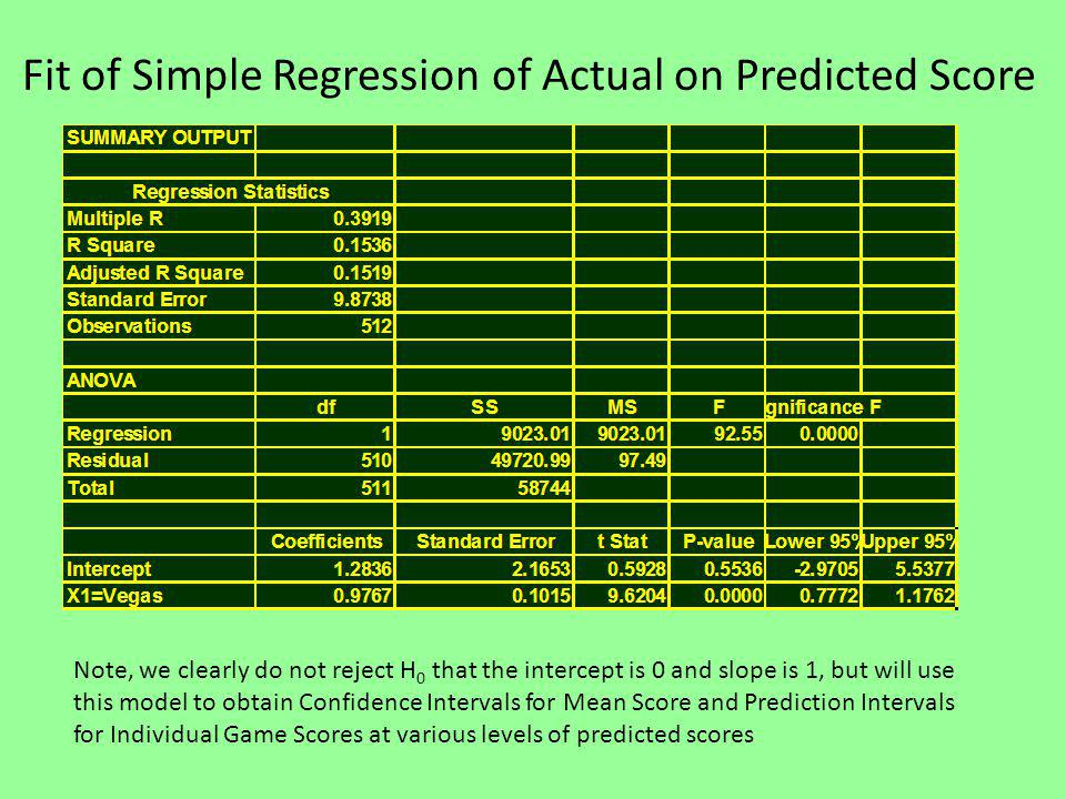 Fit of Simple Regression of Actual on Predicted Score Note, we clearly do not reject H 0 that the intercept is 0 and slope is 1, but will use this model to obtain Confidence Intervals for Mean Score and Prediction Intervals for Individual Game Scores at various levels of predicted scores