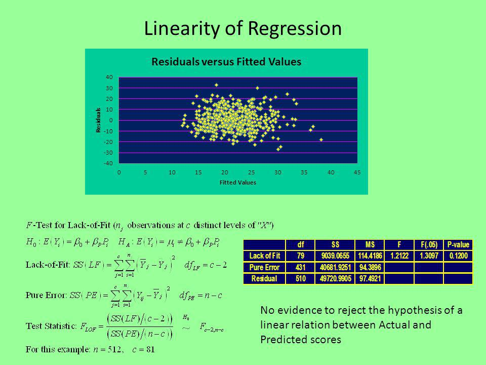 Linearity of Regression No evidence to reject the hypothesis of a linear relation between Actual and Predicted scores