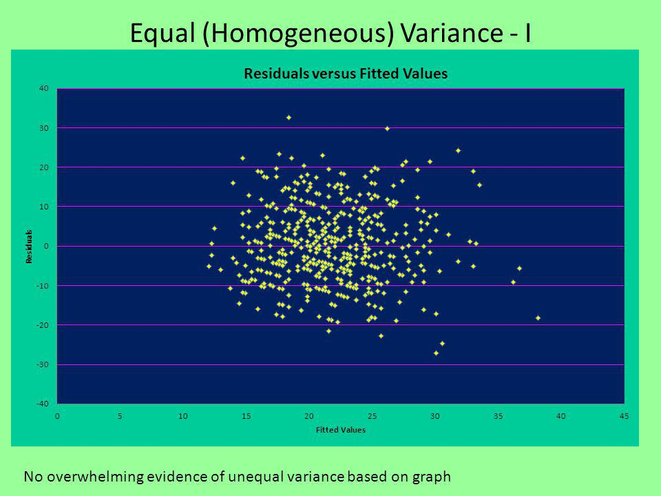 Equal (Homogeneous) Variance - I No overwhelming evidence of unequal variance based on graph
