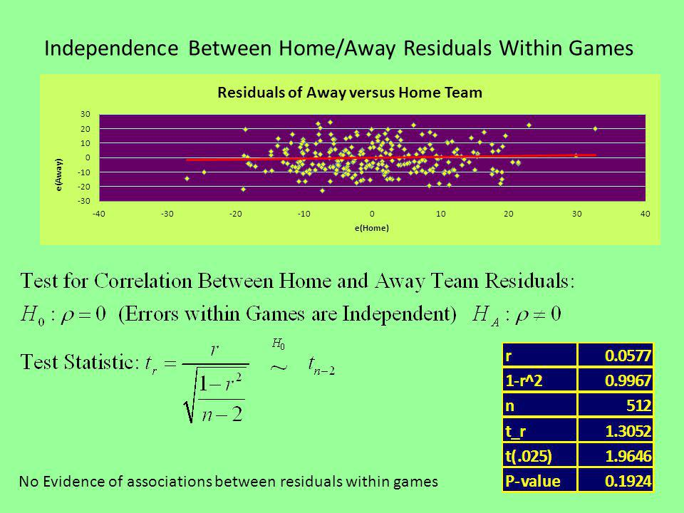 Independence Between Home/Away Residuals Within Games No Evidence of associations between residuals within games