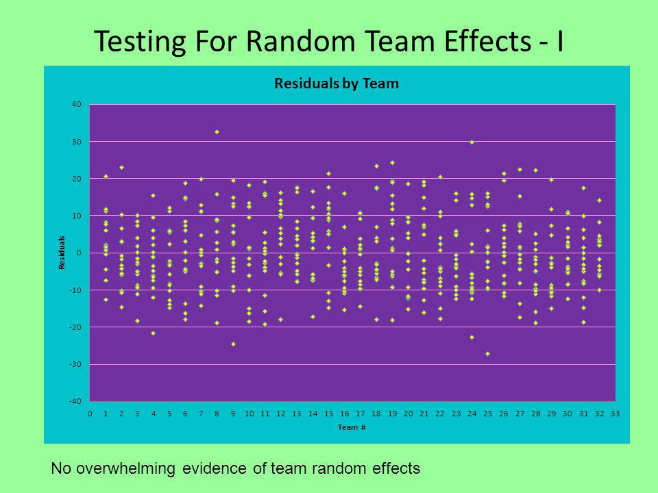 Testing For Random Team Effects - I No overwhelming evidence of team random effects