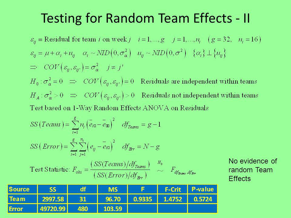 Testing for Random Team Effects - II No evidence of random Team Effects