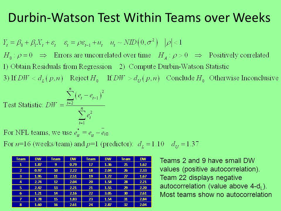 Durbin-Watson Test Within Teams over Weeks Teams 2 and 9 have small DW values (positive autocorrelation).