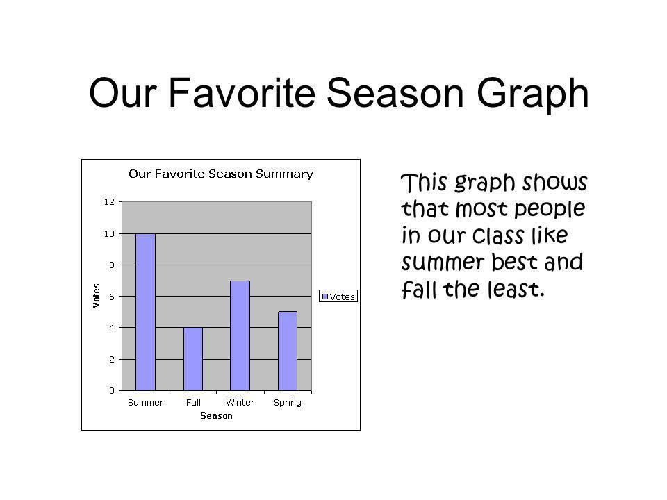 Our Favorite Season Graph This graph shows that most people in our class like summer best and fall the least.