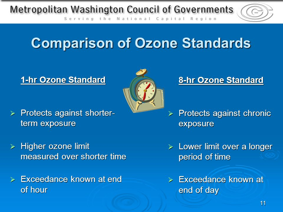 11 Comparison of Ozone Standards 1-hr Ozone Standard Protects against shorter- term exposure Protects against shorter- term exposure Higher ozone limit measured over shorter time Higher ozone limit measured over shorter time Exceedance known at end of hour Exceedance known at end of hour 8-hr Ozone Standard Protects against chronic exposure Protects against chronic exposure Lower limit over a longer period of time Lower limit over a longer period of time Exceedance known at end of day Exceedance known at end of day