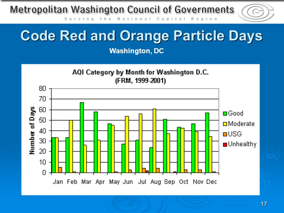 17 Code Red and Orange Particle Days Washington, DC