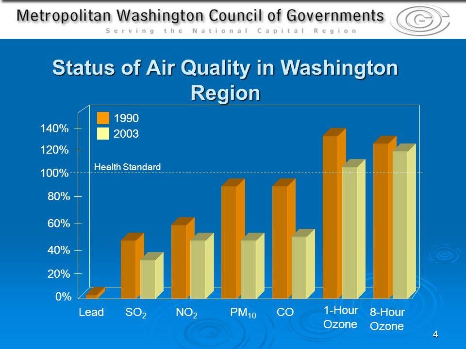 4 Status of Air Quality in Washington Region 2 0% 20% 40% 60% 80% 100% 120% 140% LeadSO 2 NO 2 PM 10 CO 1-Hour Ozone 8-Hour Ozone 1990 2003 Health Standard