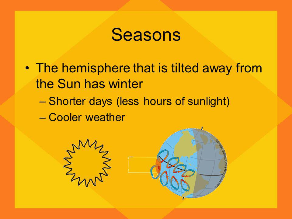 Seasons The hemisphere that is tilted away from the Sun has winter –Shorter days (less hours of sunlight) –Cooler weather